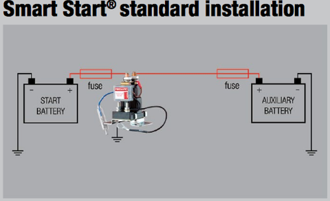 red arc sbi 12 instructions